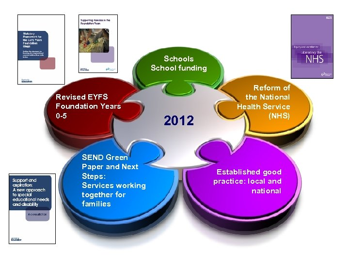 Schools School funding Revised EYFS Foundation Years 0 -5 SEND Green Paper and Next