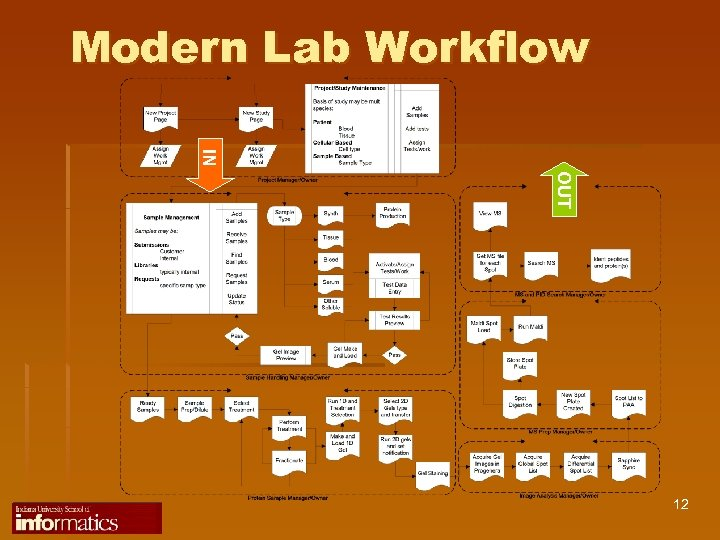 Modern Lab Workflow IN OUT 12
