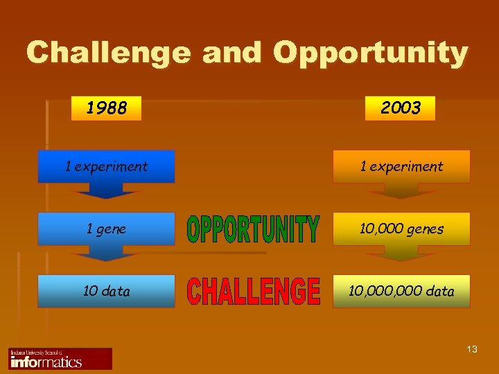 Challenge and Opportunity 1988 2003 1 experiment 1 gene 10, 000 genes 10 data