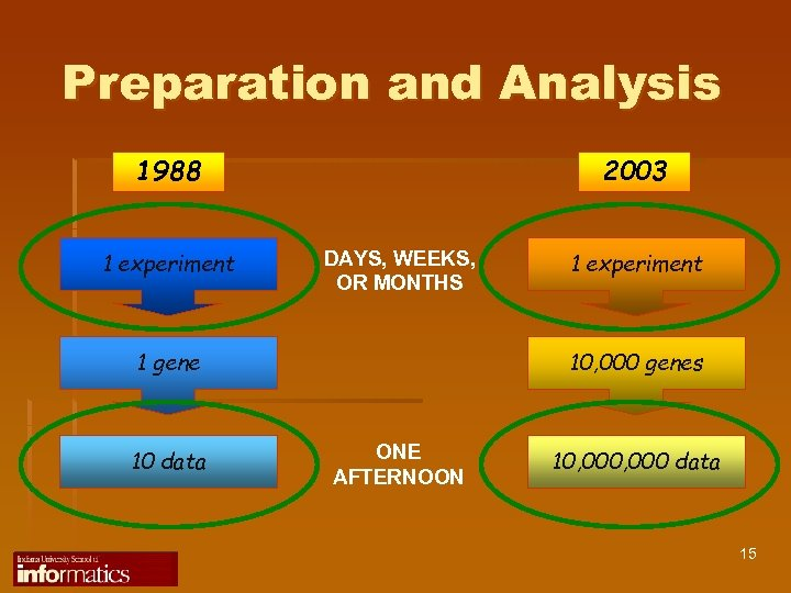 Preparation and Analysis 1988 1 experiment 2003 DAYS, WEEKS, OR MONTHS 1 gene 10