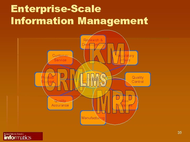 Enterprise-Scale Information Management Research & Development Customer Service Product Support Regulatory Affairs Laboratory Quality
