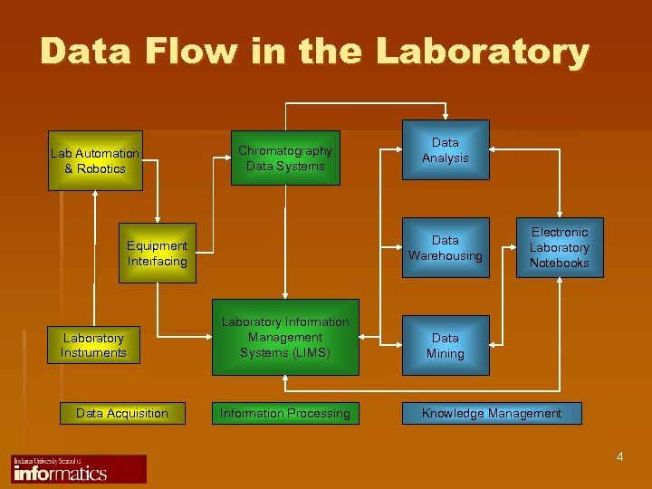 Data Flow in the Laboratory Lab Automation & Robotics Chromatography Data Systems Data Warehousing