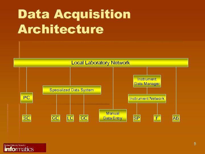 Data Acquisition Architecture Local Laboratory Network Instrument Data Manager Specialized Data System PC SC