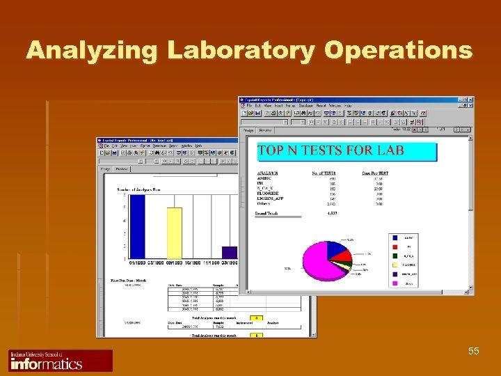 Analyzing Laboratory Operations 55