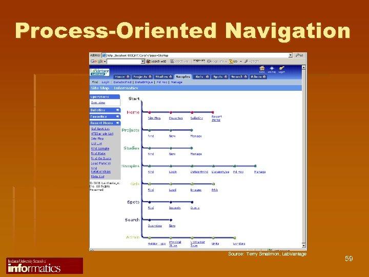 Process-Oriented Navigation Source: Terry Smallmon, Lab. Vantage 59