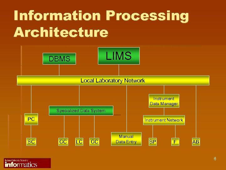 Information Processing Architecture LIMS DBMS Local Laboratory Network Instrument Data Manager Specialized Data System