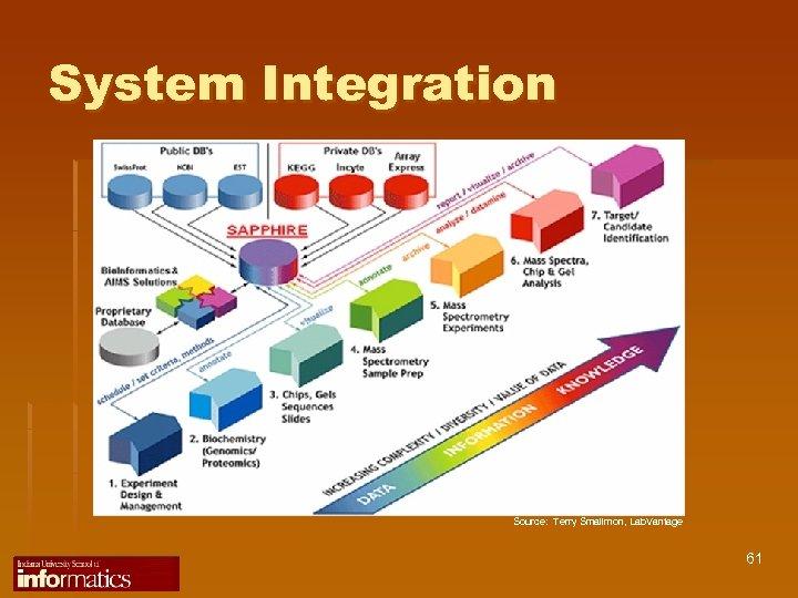 System Integration Source: Terry Smallmon, Lab. Vantage 61