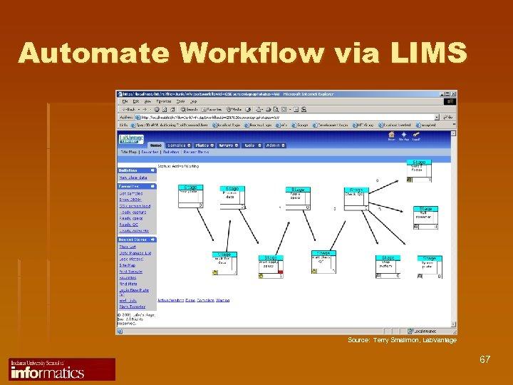 Automate Workflow via LIMS Source: Terry Smallmon, Lab. Vantage 67