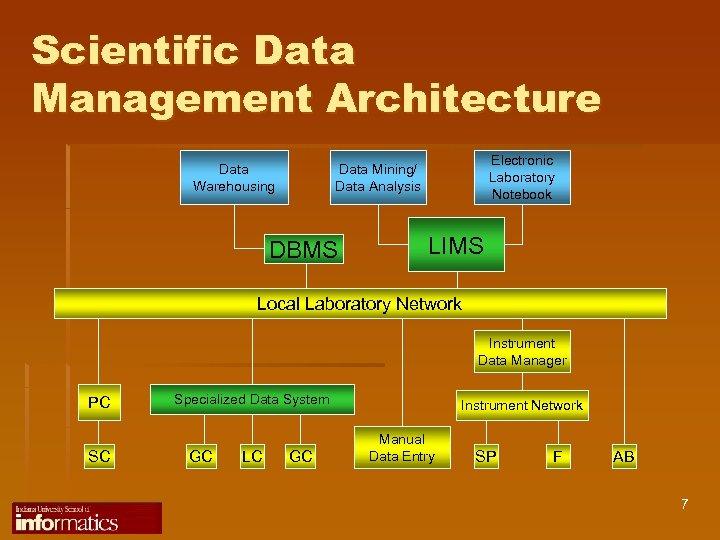 Scientific Data Management Architecture Data Warehousing Electronic Laboratory Notebook Data Mining/ Data Analysis DBMS