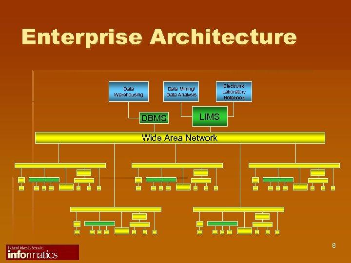 Enterprise Architecture Data Warehousing Electronic Laboratory Notebook Data Mining/ Data Analysis DBMS LIMS Wide