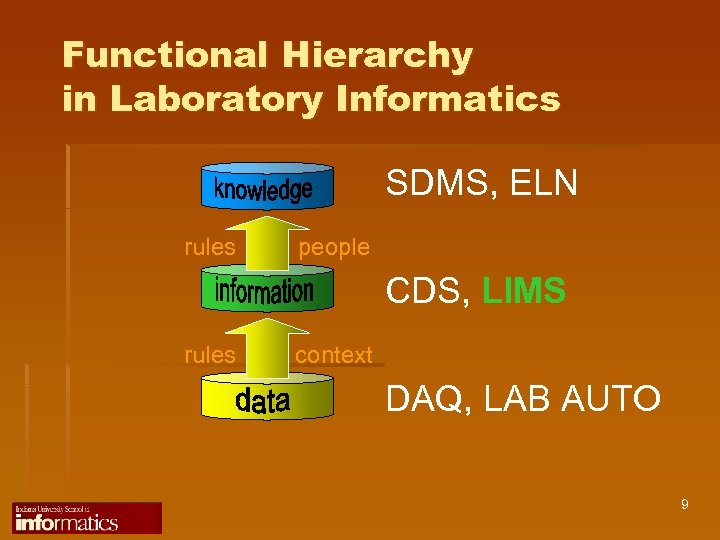 Functional Hierarchy in Laboratory Informatics SDMS, ELN rules people CDS, LIMS rules context DAQ,