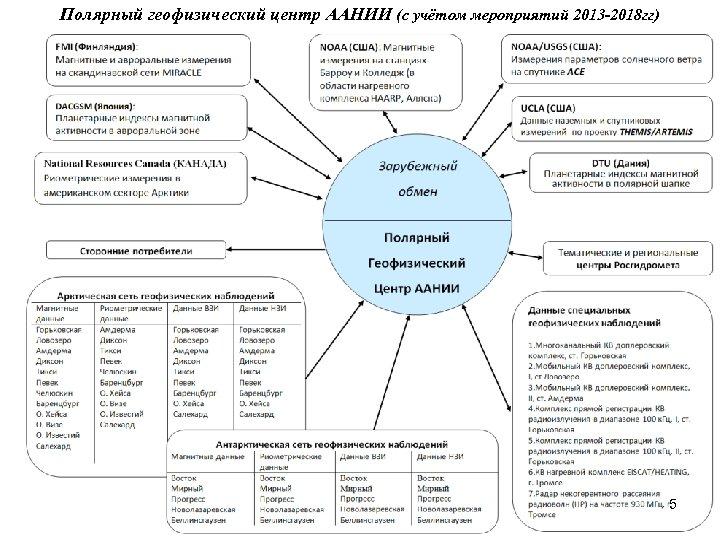 Полярный геофизический центр ААНИИ (с учётом мероприятий 2013 -2018 гг) 5