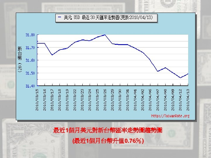 最近 1個月美元對新台幣匯率走勢圖趨勢圖 (最近 1個月台幣升值 0. 76%)