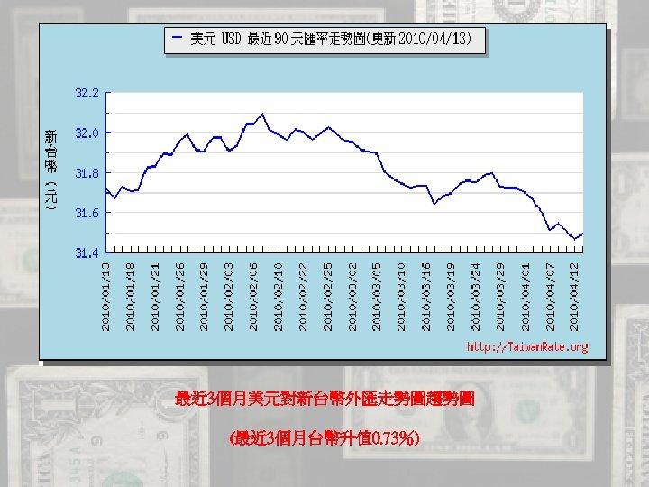 最近 3個月美元對新台幣外匯走勢圖趨勢圖 (最近 3個月台幣升值 0. 73%)