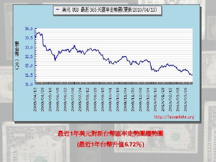 最近 1年美元對新台幣匯率走勢圖趨勢圖 (最近 1年台幣升值 6. 72%)