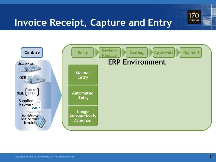 Invoice Receipt, Capture and Entry Capture Entry Review/ Resolve Coding Approvals Payment ERP Environment