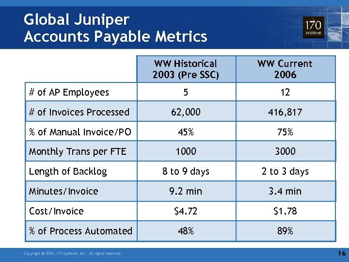 Global Juniper Accounts Payable Metrics WW Historical 2003 (Pre SSC) WW Current 2006 5