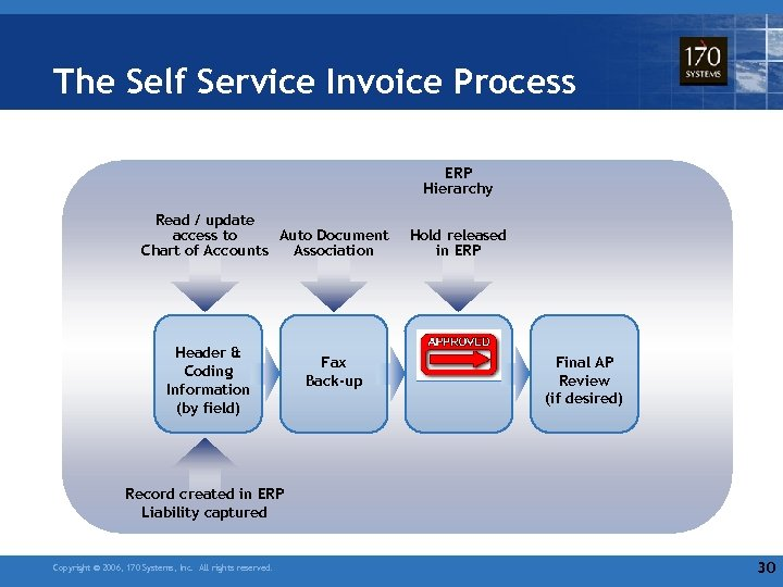 The Self Service Invoice Process ERP Hierarchy Read / update Auto Document access to