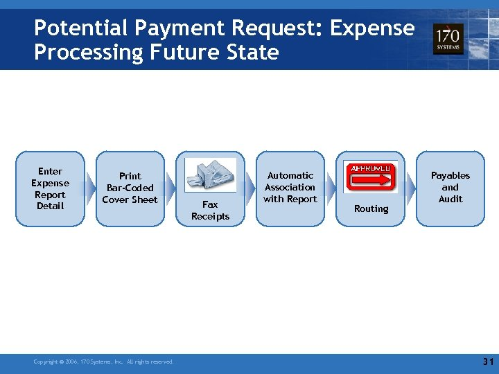 Potential Payment Request: Expense Processing Future State Enter Expense Report Detail Print Bar-Coded Cover