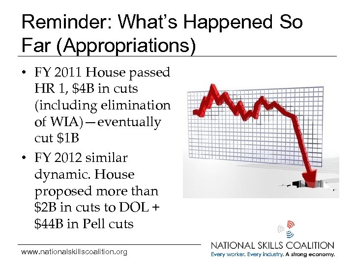 Reminder: What's Happened So Far (Appropriations) • FY 2011 House passed HR 1, $4