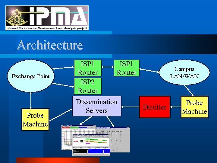 Architecture Exchange Point Probe Machine ISP 1 Router ISP 2 Router ISP 1 Router