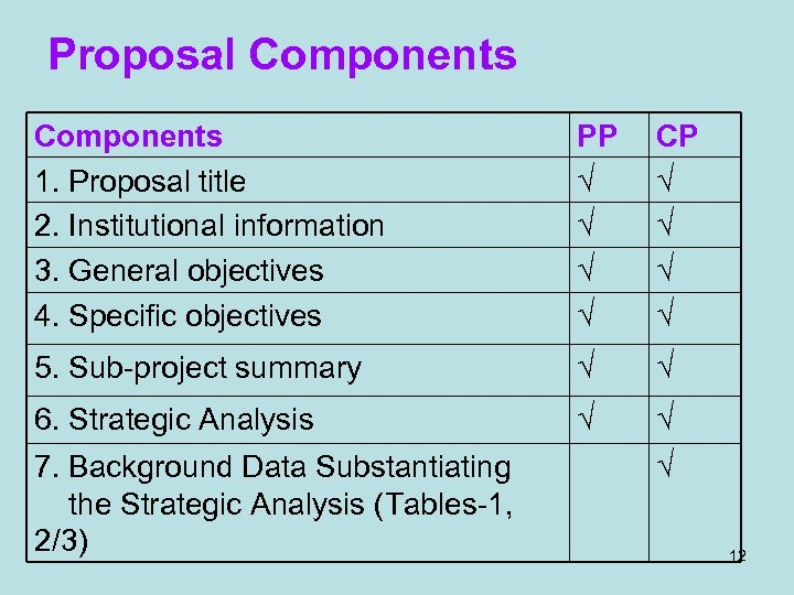 Proposal Components 1. Proposal title 2. Institutional information 3. General objectives 4. Specific objectives
