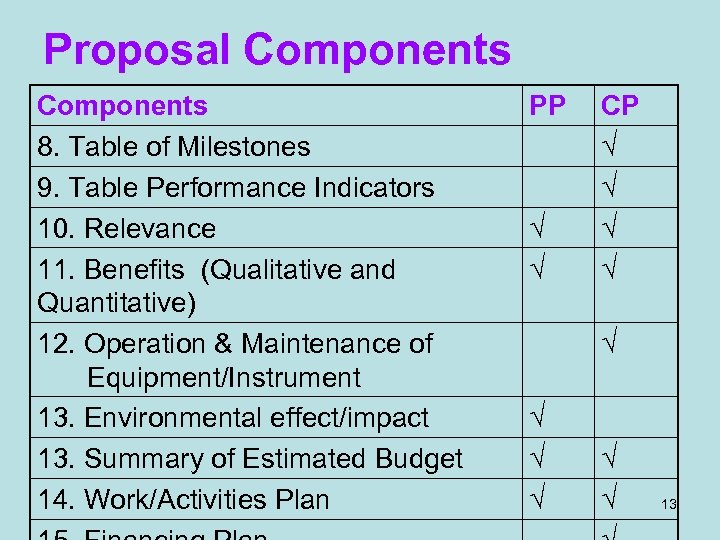 Proposal Components 8. Table of Milestones 9. Table Performance Indicators 10. Relevance 11. Benefits