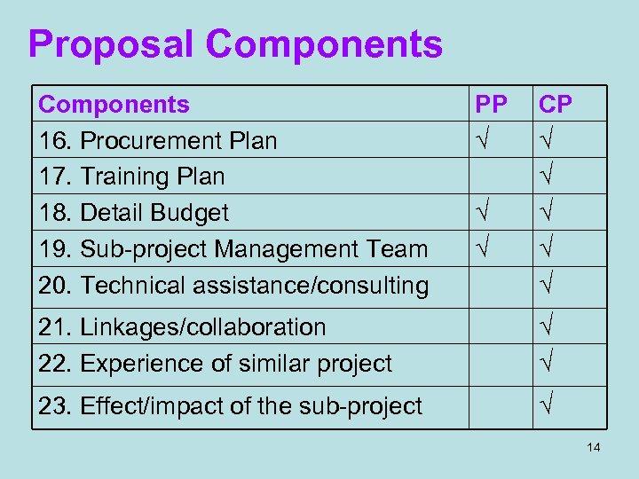 Proposal Components 16. Procurement Plan 17. Training Plan 18. Detail Budget 19. Sub-project Management