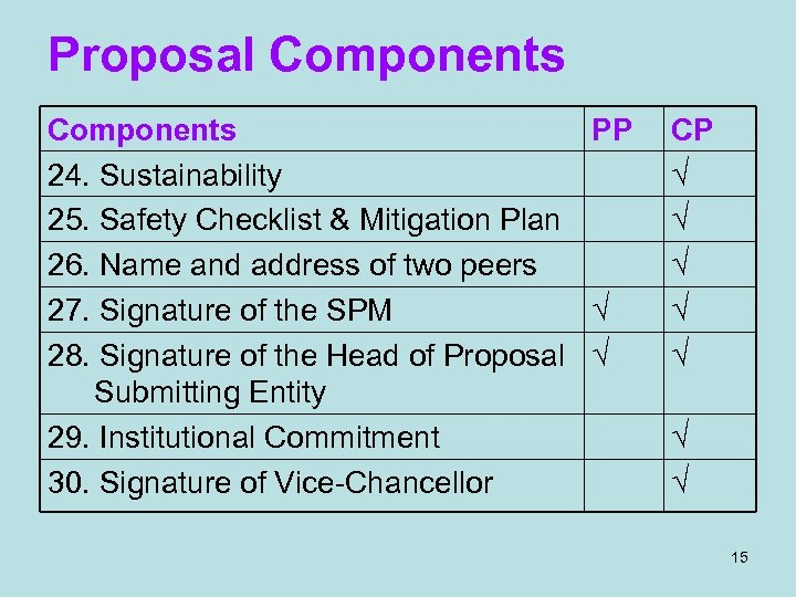 Proposal Components PP 24. Sustainability 25. Safety Checklist & Mitigation Plan 26. Name and
