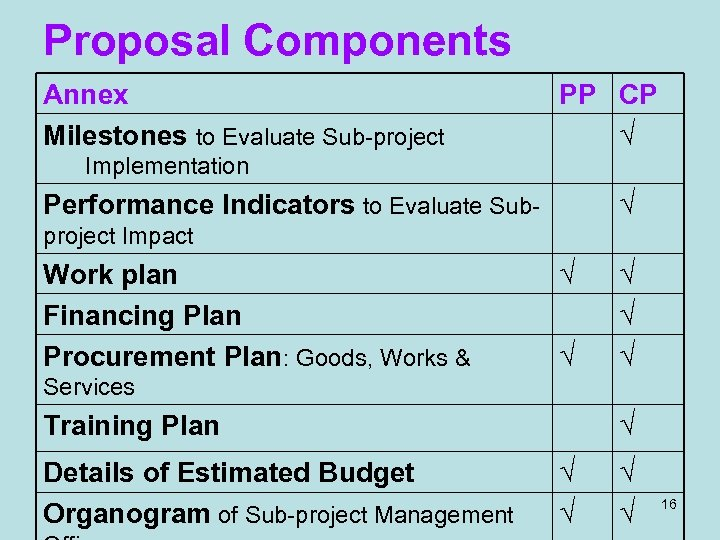 Proposal Components Annex Milestones to Evaluate Sub-project PP CP √ Implementation √ Performance Indicators