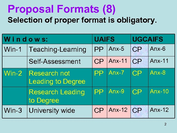 Proposal Formats (8) Selection of proper format is obligatory. W i n d o
