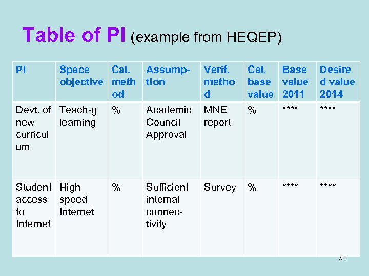Table of PI (example from HEQEP) PI Space Cal. Assumpobjective meth tion od Verif.