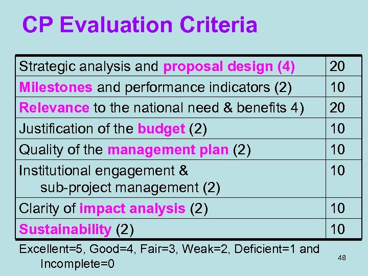 CP Evaluation Criteria Strategic analysis and proposal design (4) Milestones and performance indicators (2)