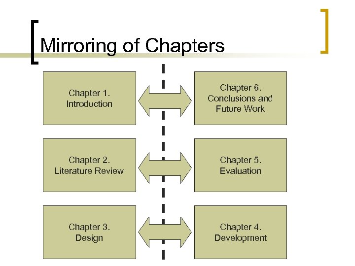 Mirroring of Chapters Chapter 1. Introduction Chapter 6. Conclusions and Future Work Chapter 2.