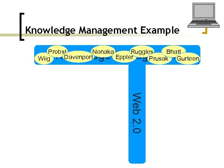 Knowledge Management Example Probst Nonaka Bhatt Ruggles Davenport Eppler Wiig Prusak Gurteen Knowledge Management