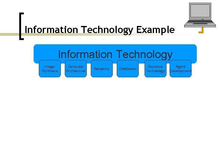 Information Technology Example Information Technology Image Synthesis Computer Architecture Networks Databases Assistive Technology Agent