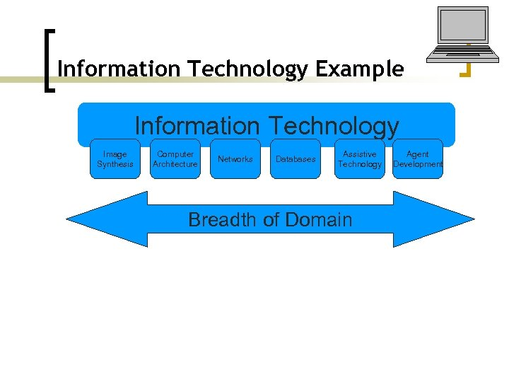 Information Technology Example Information Technology Image Synthesis Computer Architecture Networks Databases Assistive Technology Breadth