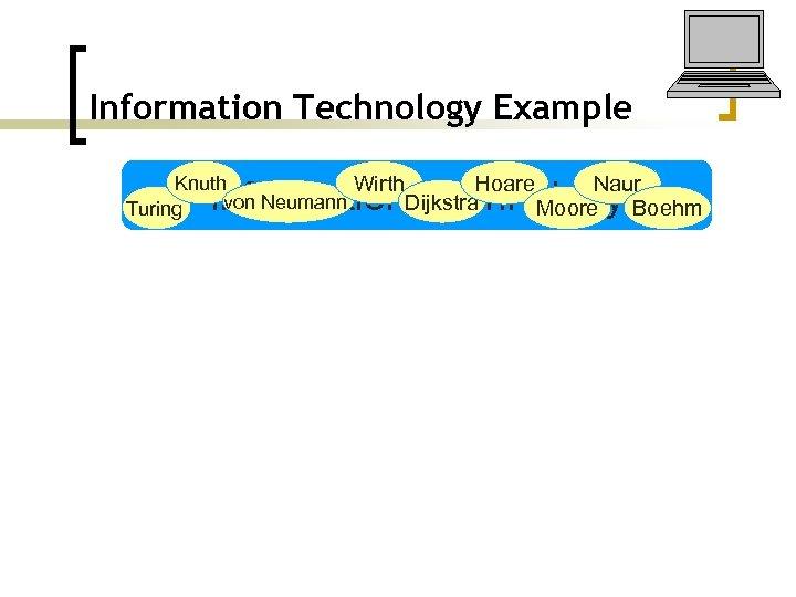 Information Technology Example Knuth Wirth Naur Hoare von Neumann Dijkstra Turing Moore Boehm Information