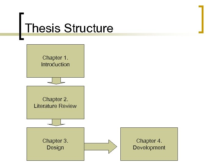 Thesis Structure Chapter 1. Introduction Chapter 2. Literature Review Chapter 3. Design Chapter 4.