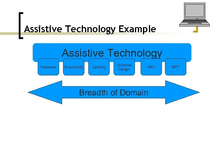 Assistive Technology Example Assistive Technology Hardware Accessibility Usability Universal Design AAC Breadth of Domain