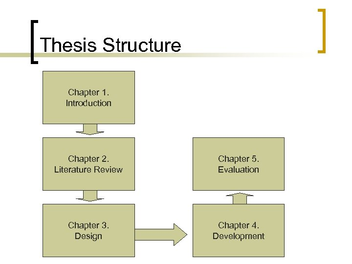 Thesis Structure Chapter 1. Introduction Chapter 2. Literature Review Chapter 5. Evaluation Chapter 3.