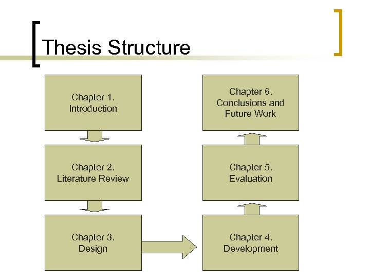 Thesis Structure Chapter 1. Introduction Chapter 6. Conclusions and Future Work Chapter 2. Literature