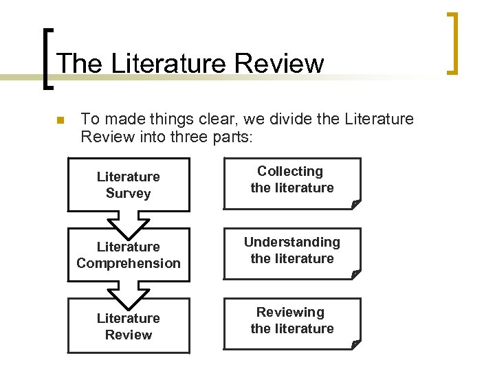 The Literature Review n To made things clear, we divide the Literature Review into