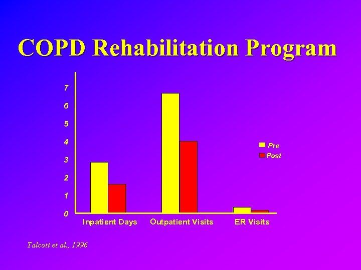 COPD Rehabilitation Program 7 6 5 4 Pre Post 3 2 1 0 Inpatient