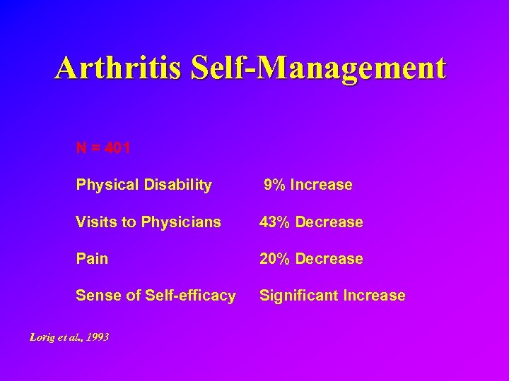 Arthritis Self-Management N = 401 Physical Disability 9% Increase Visits to Physicians 43% Decrease