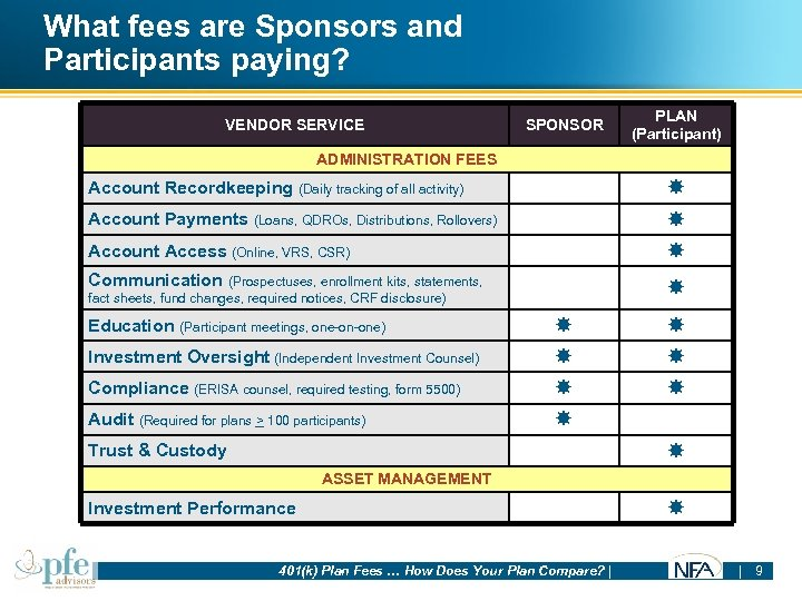 What fees are Sponsors and Participants paying? VENDOR SERVICE SPONSOR PLAN (Participant) ADMINISTRATION FEES