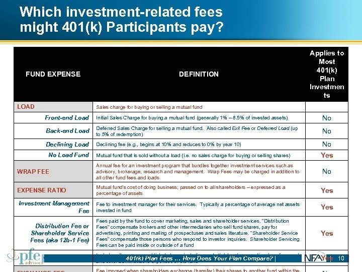 Which investment-related fees might 401(k) Participants pay? FUND EXPENSE LOAD DEFINITION Applies to Most
