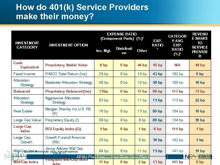How do 401(k) Service Providers make their money? EXPENSE RATIO (Component Parts) (%)* CATEGOR