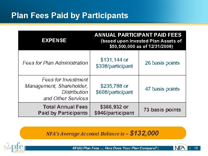 Plan Fees Paid by Participants ANNUAL PARTICIPANT PAID FEES EXPENSE (based upon Invested Plan