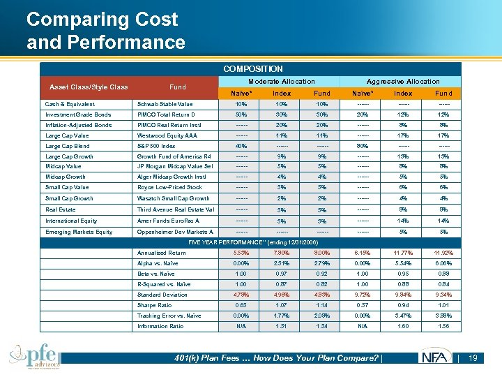Comparing Cost and Performance COMPOSITION Asset Class/Style Class Moderate Allocation Fund Aggressive Allocation Naïve*